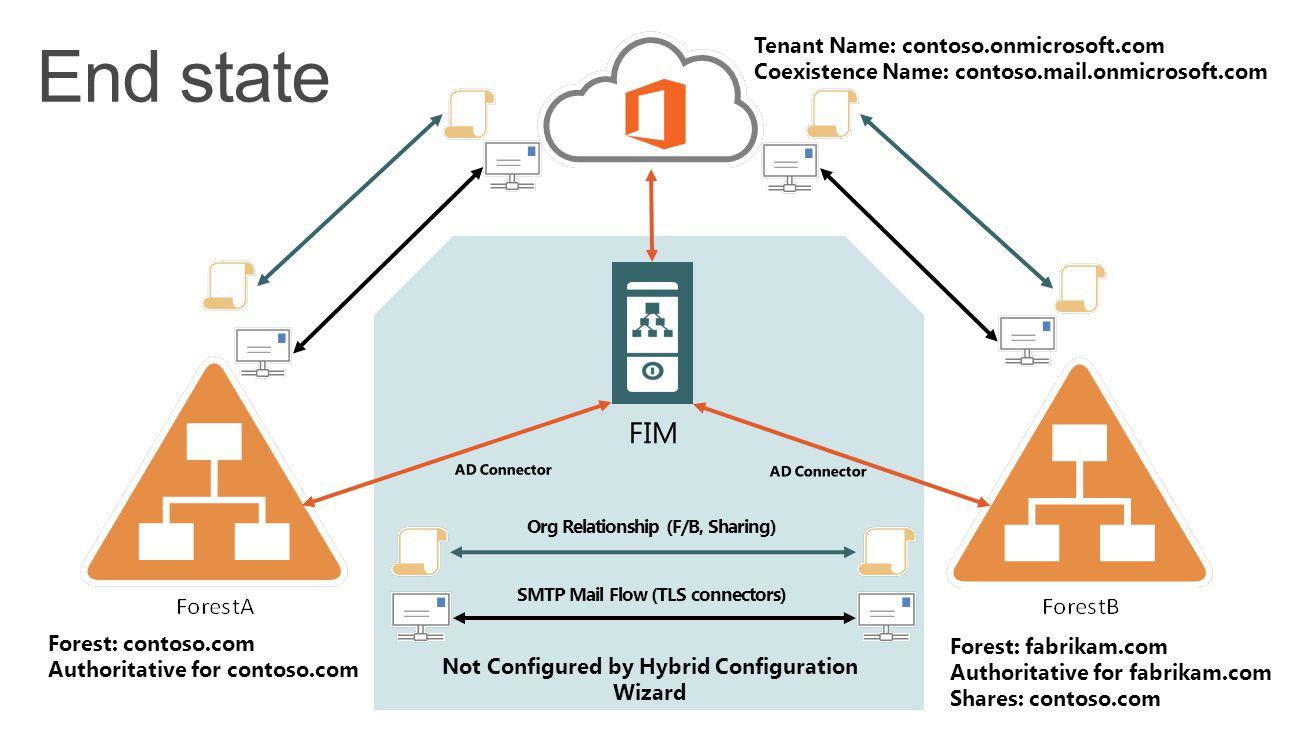Not Configured by Hybrid Configuration Wizard FIM Tenant Name: contoso.onmicrosoft.com Coexistence Name: contoso.mail.onmicrosoft.com Forest: contoso.com Authoritative for contoso.com Forest: fabrikam.com Authoritative for fabrikam.com Shares: contoso.com Org Relationship (F/B, Sharing) SMTP Mail Flow (TLS connectors)