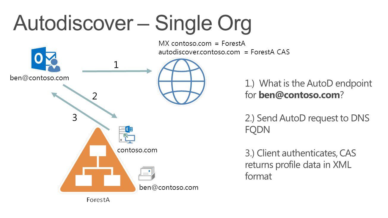Autodiscover – Single Org ben@contoso.com contoso.com ben@contoso.com 1.) What is the AutoD endpoint for ben@contoso.com.