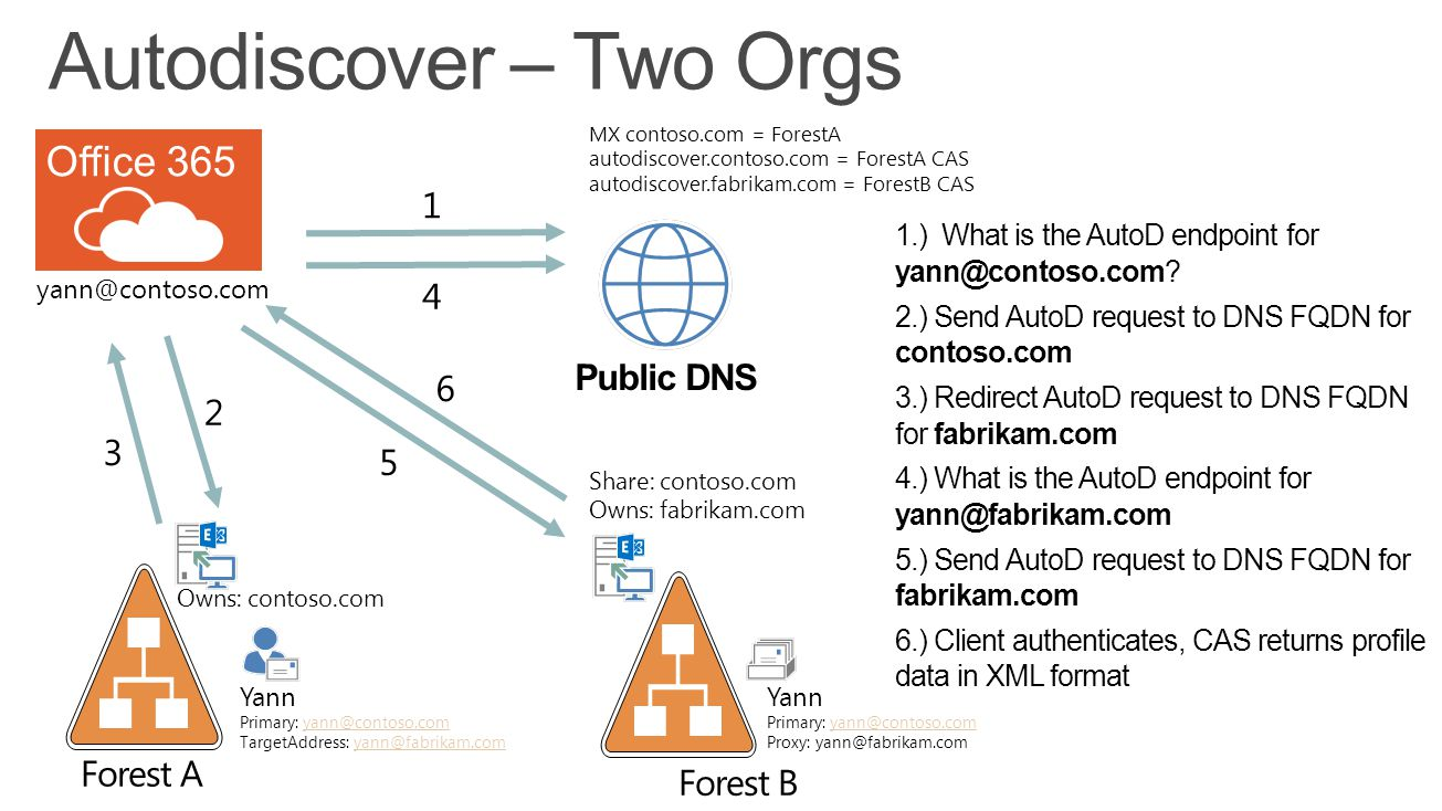Autodiscover – Two Orgs yann@contoso.com Owns: contoso.com Yann Primary: yann@contoso.comyann@contoso.com Proxy: yann@fabrikam.com 1.) What is the Aut