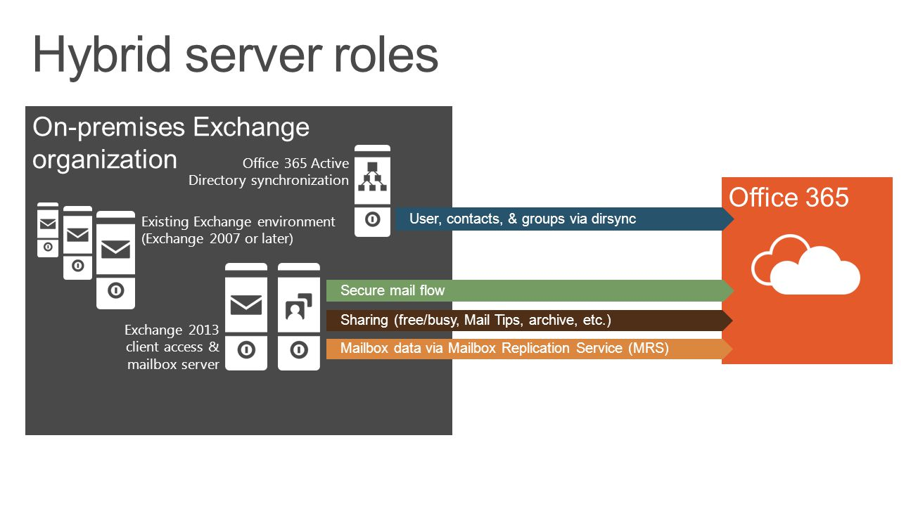 On-premises Exchange organization Existing Exchange environment (Exchange 2007 or later) Office 365 Active Directory synchronization Exchange 2013 cli