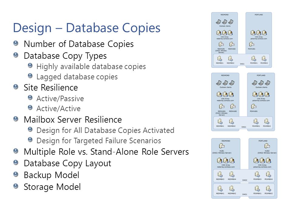 Design – Database Copies Number of Database Copies Database Copy Types Highly available database copies Lagged database copies Site Resilience Active/