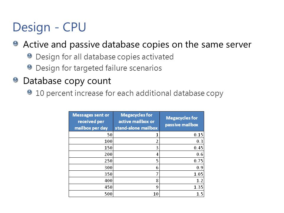 Design - CPU Active and passive database copies on the same server Design for all database copies activated Design for targeted failure scenarios Data