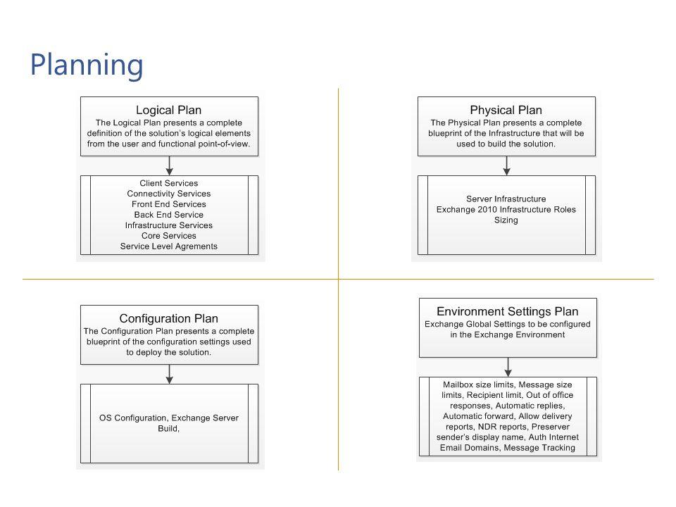 Components Microsoft Confidential 7