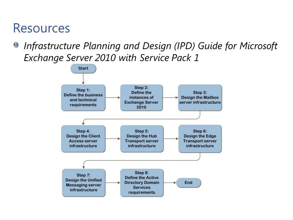 Memory – Server Roles Microsoft Confidential 19