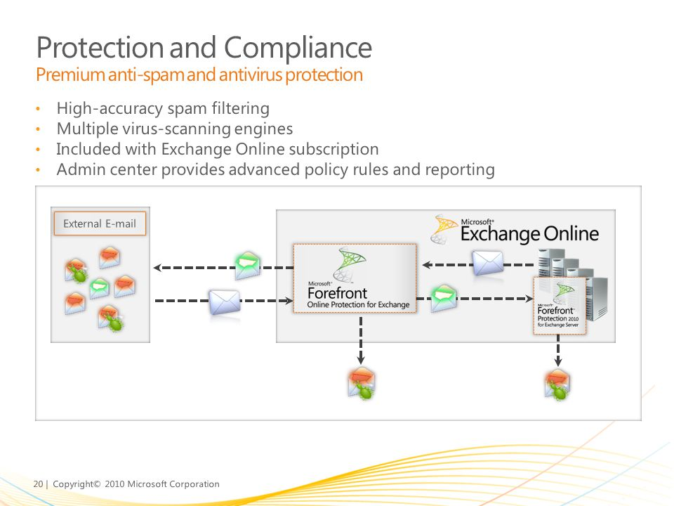 20 | Copyright© 2010 Microsoft Corporation High-accuracy spam filtering Multiple virus-scanning engines Included with Exchange Online subscription Adm