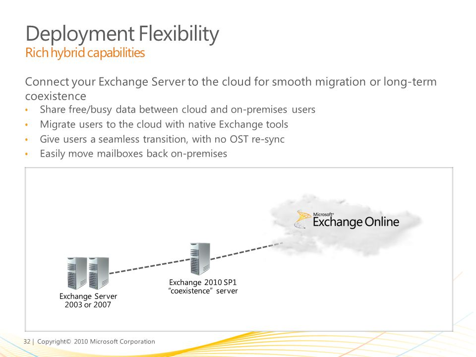 32 | Copyright© 2010 Microsoft Corporation Connect your Exchange Server to the cloud for smooth migration or long-term coexistence Share free/busy dat