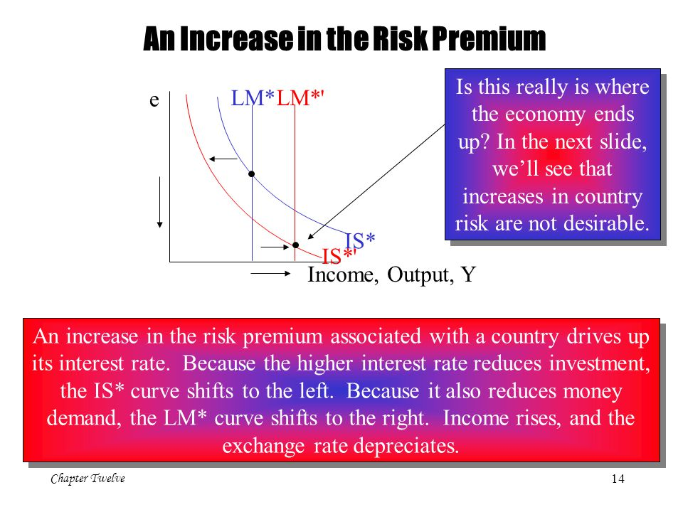 Chapter Twelve 14 e Income, Output, Y LM* IS* LM*' IS*' An Increase in the Risk Premium An increase in the risk premium associated with a country driv
