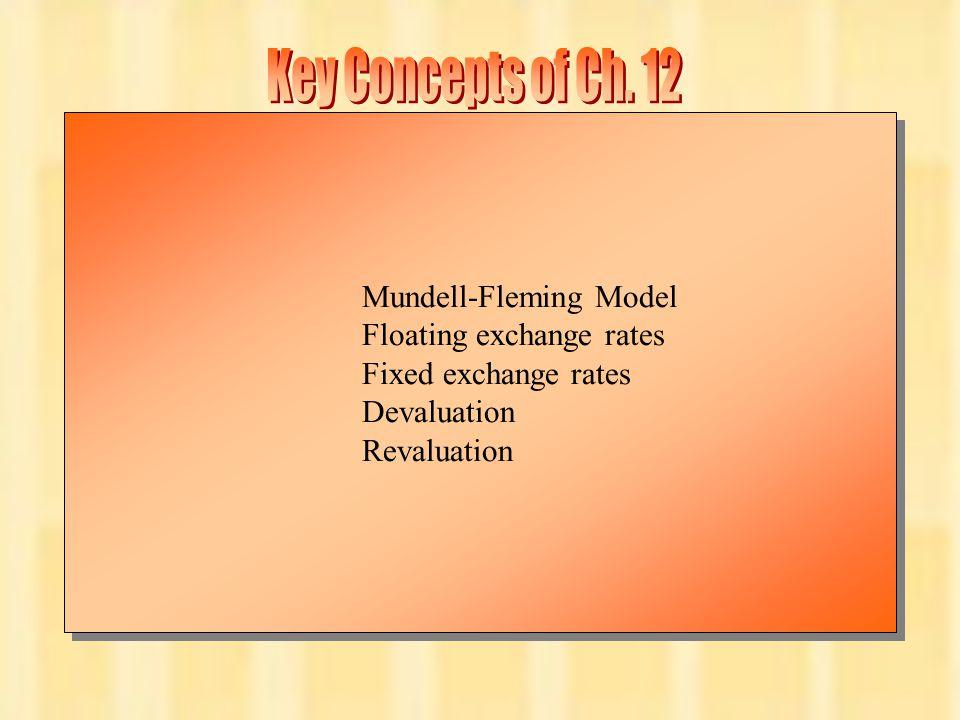 Chapter Twelve 17 Mundell-Fleming Model Floating exchange rates Fixed exchange rates Devaluation Revaluation Mundell-Fleming Model Floating exchange r