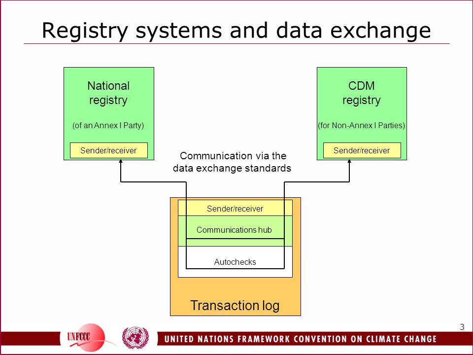 4 The data exchange standards Transactions are enacted through data exchange Standards ensure sufficient harmonization Data formats for data exchange Sender/receiver units of registries and the transaction log Behind-the-scenes to ensure accuracy and auditability