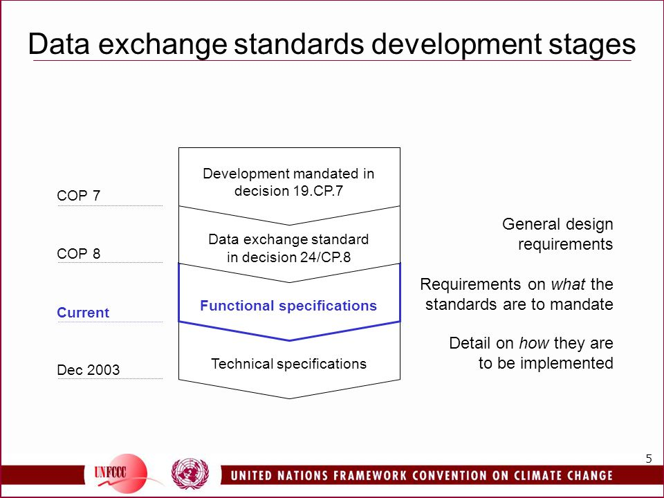 5 Data exchange standards development stages Dec 2003 Technical specifications Detail on how they are to be implemented Current Functional specifications Requirements on what the standards are to mandate Data exchange standard in decision 24/CP.8 COP 8 General design requirements Development mandated in decision 19.CP.7 COP 7