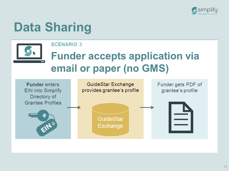 SCENARIO 3 Funder accepts application via email or paper (no GMS) GuideStar Exchange provides grantee's profile Funder enters EIN into Simplify Directory of Grantee Profiles Funder gets PDF of grantee's profile GuideStar Exchange Data Sharing 10