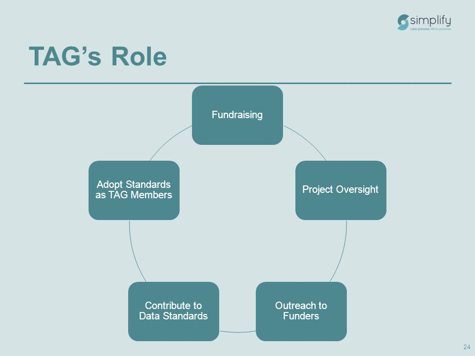 TAG's Role 24 FundraisingProject Oversight Outreach to Funders Contribute to Data Standards Adopt Standards as TAG Members