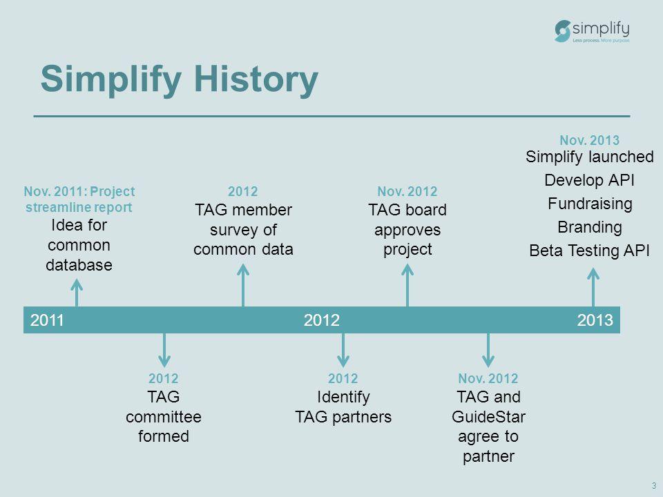 Simplify History 201120122013 3 Nov.