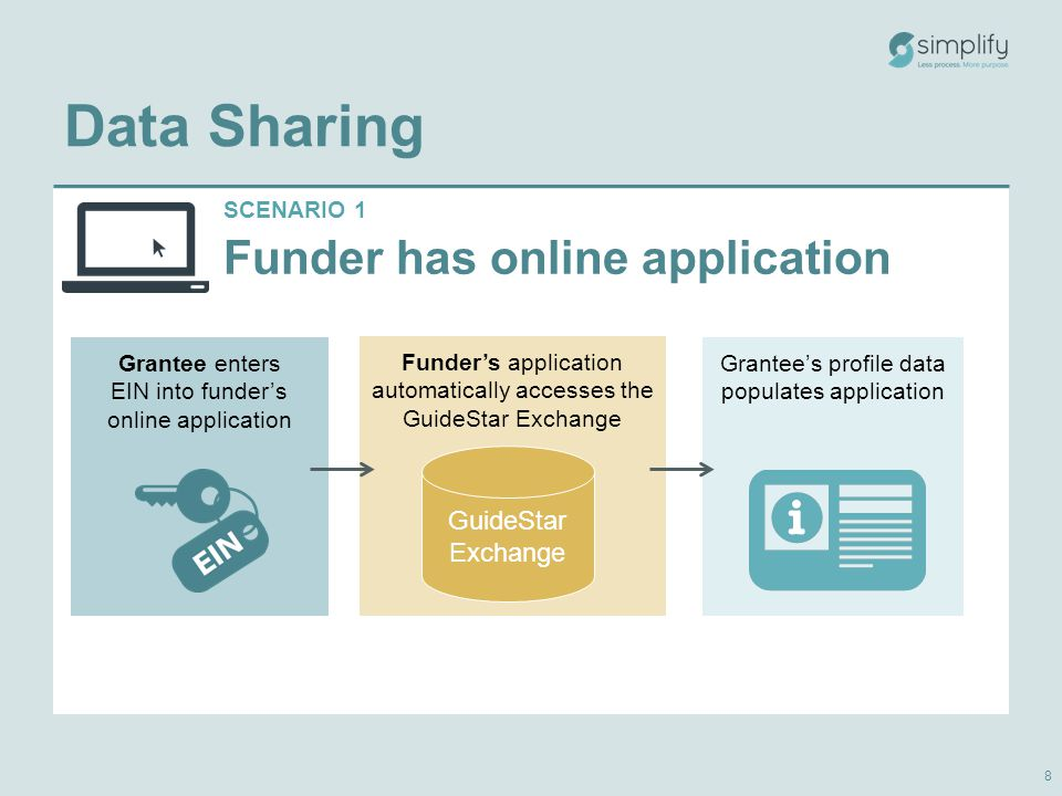 SCENARIO 1 Funder has online application Funder's application automatically accesses the GuideStar Exchange Data Sharing 8 Grantee enters EIN into funder's online application GuideStar Exchange Grantee's profile data populates application