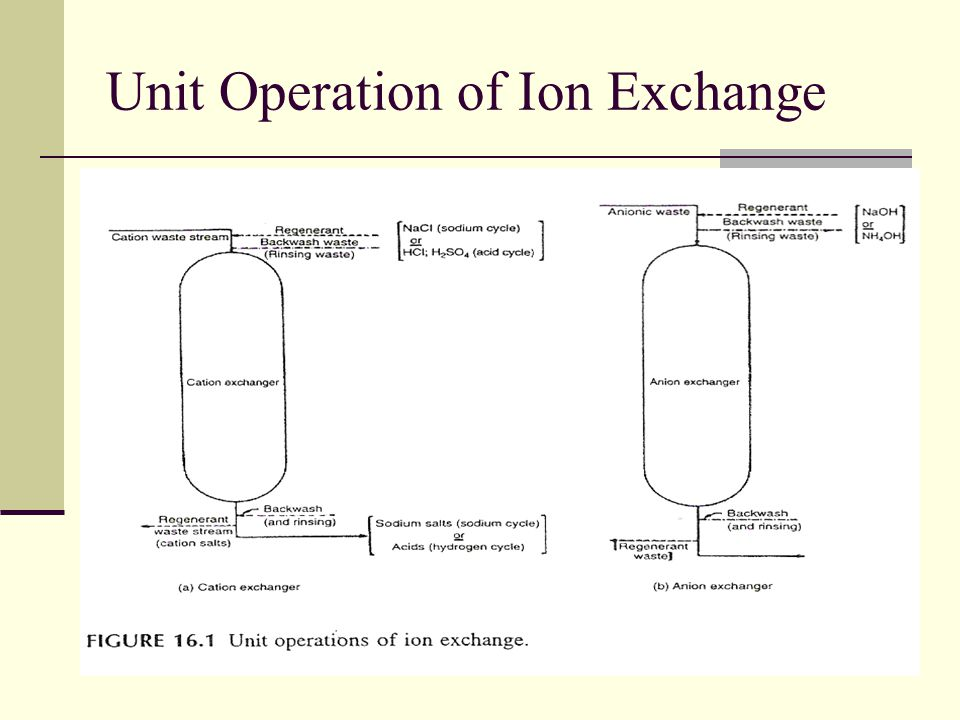 Unit Operation of Ion Exchange