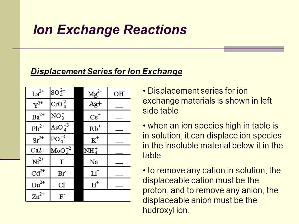 Ion Exchange Reactions Displacement Series for Ion Exchange Displacement series for ion exchange materials is shown in left side table when an ion species high in table is in solution, it can displace ion species in the insoluble material below it in the table.