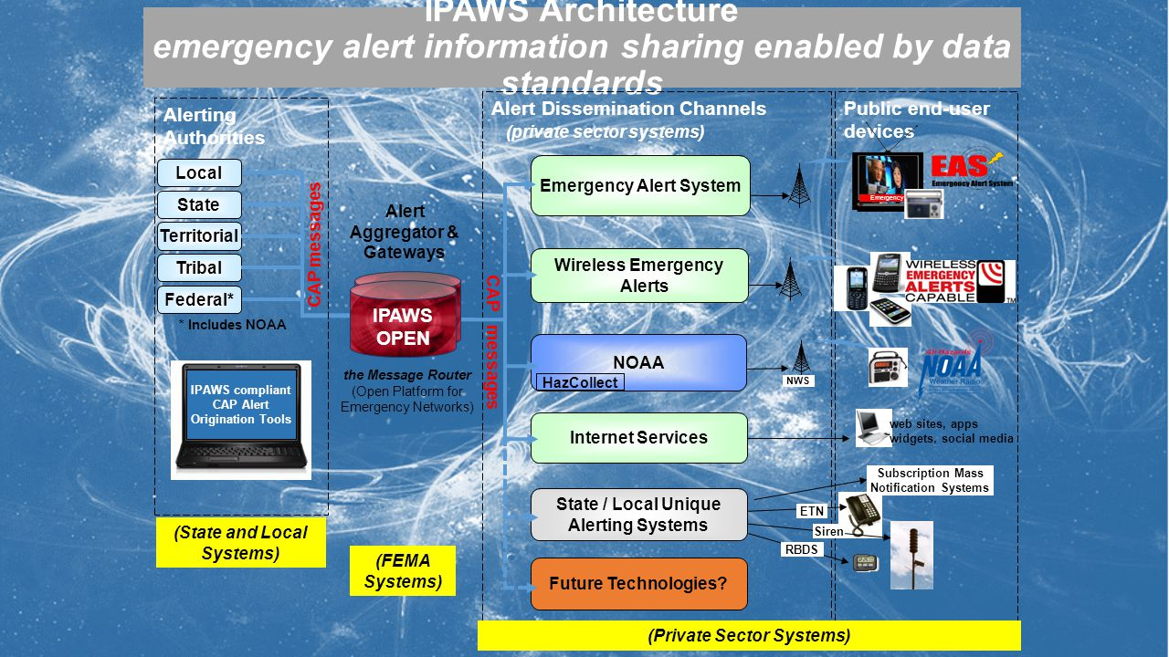 Public end-user devices IPAWS Architecture emergency alert information sharing enabled by data standards Alert Dissemination Channels (private sector systems) Emergency Alert System Wireless Emergency Alerts Internet Services NOAA HazCollect Local State Territorial Tribal Federal* ETN NWS CAP messages IPAWS compliant CAP Alert Origination Tools IPAWS OPEN Future Technologies.