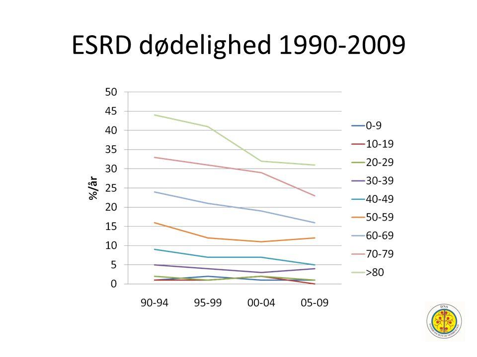 ESRD dødelighed 1990-2009