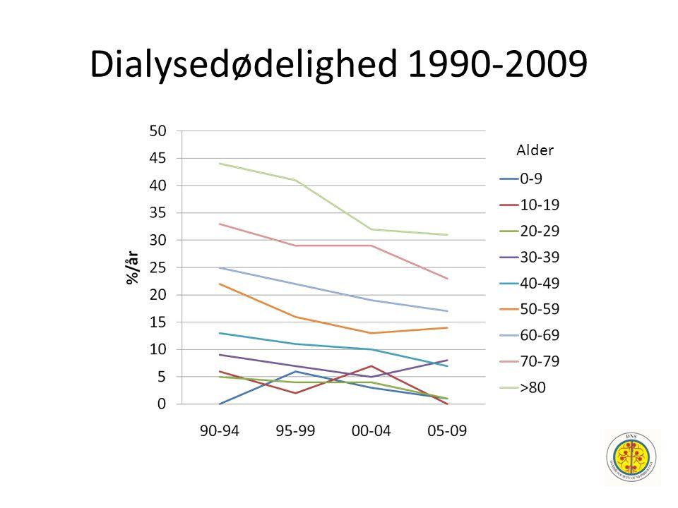 Dialysedødelighed 1990-2009 Alder
