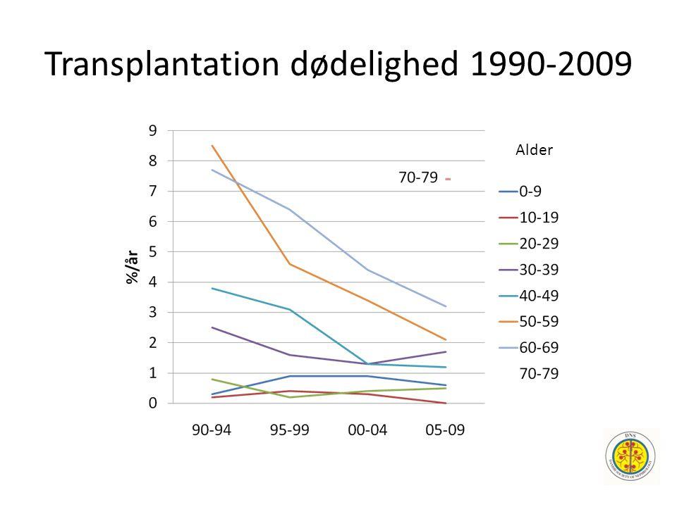 Transplantation dødelighed 1990-2009 Alder