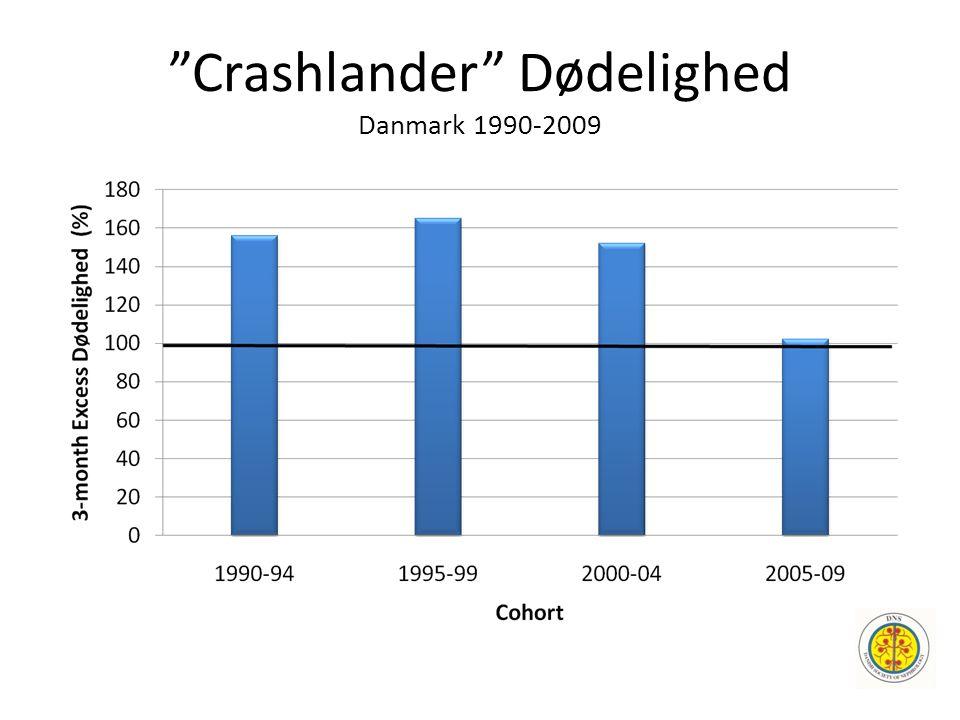 """""""Crashlander"""" Dødelighed Danmark 1990-2009"""