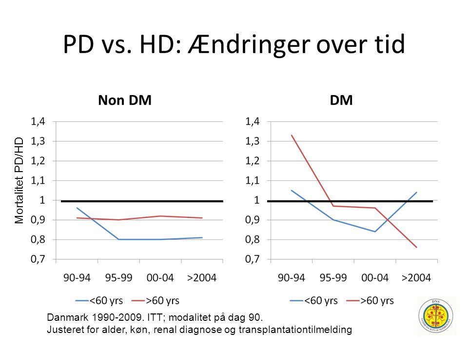 PD vs. HD: Ændringer over tid Non DM DM Mortalitet PD/HD Danmark 1990-2009. ITT; modalitet på dag 90. Justeret for alder, køn, renal diagnose og trans