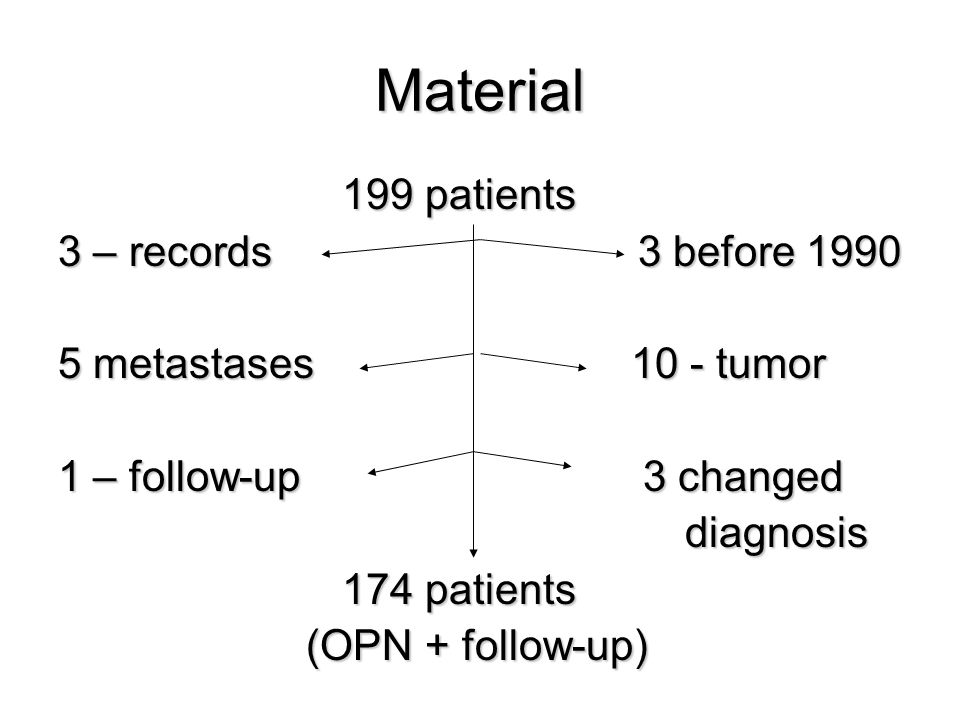 Material 199 patients 199 patients 3 – records 3 before 1990 5 metastases 10 - tumor 1 – follow-up 3 changed diagnosis diagnosis 174 patients 174 patients (OPN + follow-up) (OPN + follow-up)