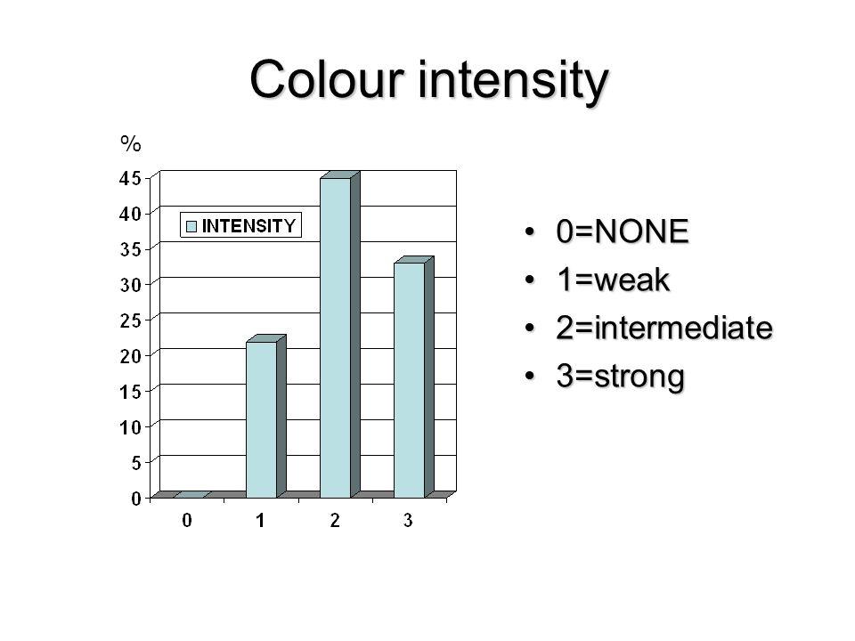 Colour intensity 0=NONE0=NONE 1=weak1=weak 2=intermediate2=intermediate 3=strong3=strong %
