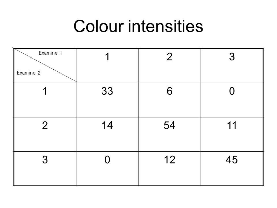 Colour intensities Examiner 1 Examiner 2 123 13360 2145411 301245