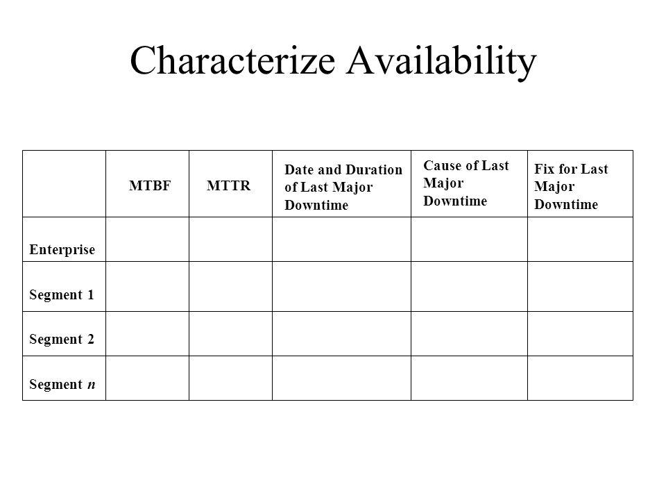 Characterize Availability Enterprise Segment 1 Segment 2 Segment n MTBFMTTR Date and Duration of Last Major Downtime Cause of Last Major Downtime Fix