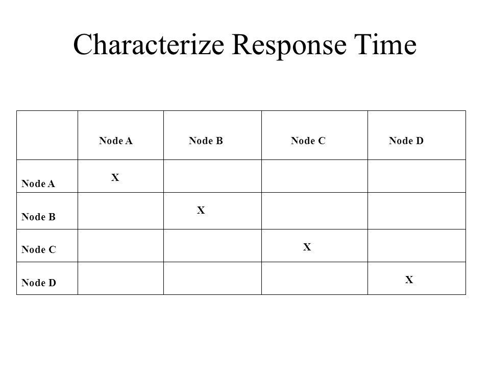 Characterize Response Time Node A Node B Node C Node D Node ANode BNode CNode D X X X X
