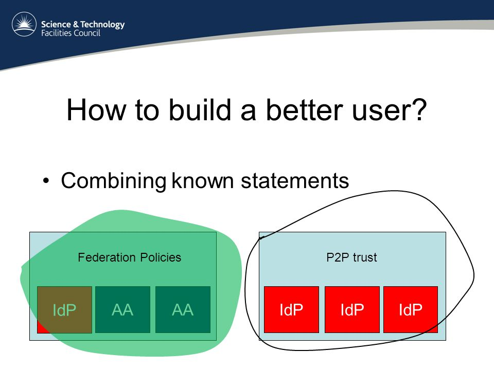 How to build a better user Combining known statements IdP AA Federation PoliciesP2P trust