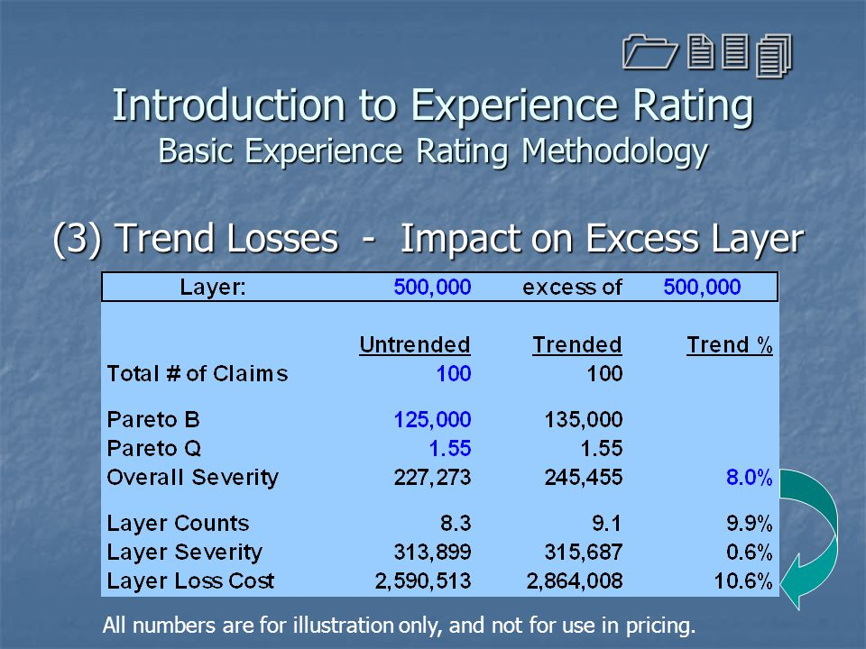 Introduction to Experience Rating Basic Experience Rating Methodology (3) Trend Losses - Impact on Excess Layer 1234 All numbers are for illustration