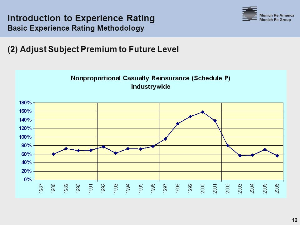 12 Introduction to Experience Rating Basic Experience Rating Methodology (2) Adjust Subject Premium to Future Level