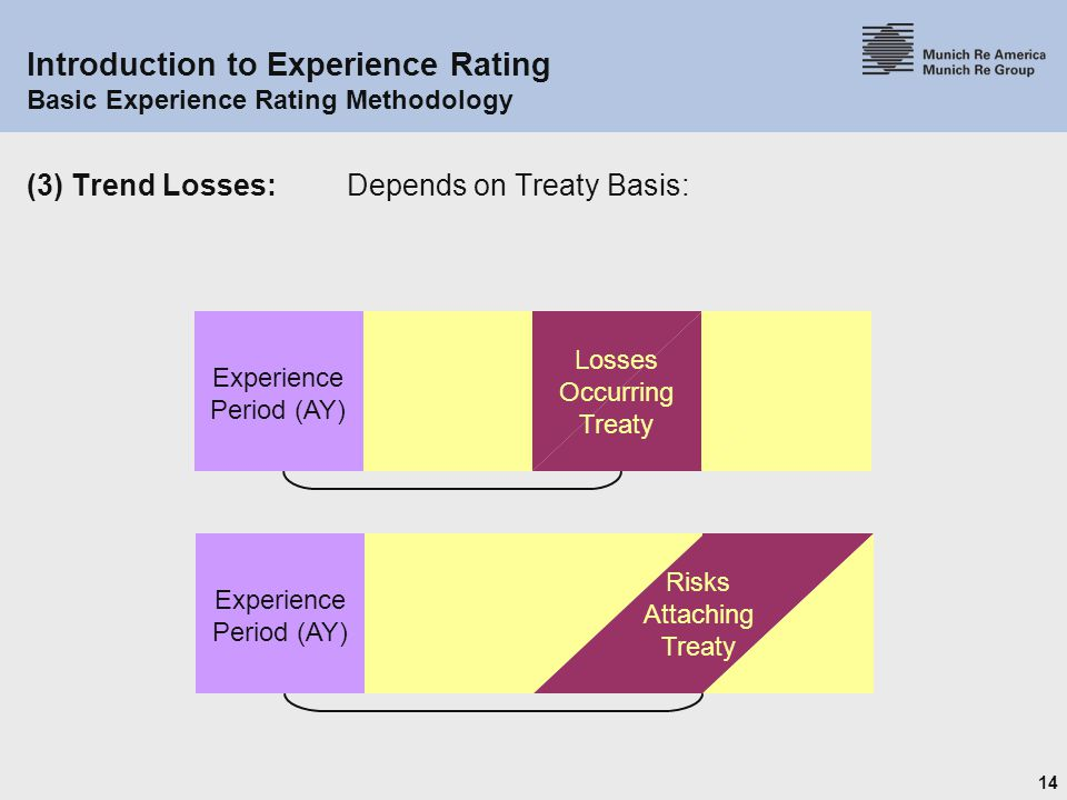 14 Introduction to Experience Rating Basic Experience Rating Methodology (3) Trend Losses:Depends on Treaty Basis: Experience Period (AY) Risks Attaching Treaty Experience Period (AY) Losses Occurring Treaty