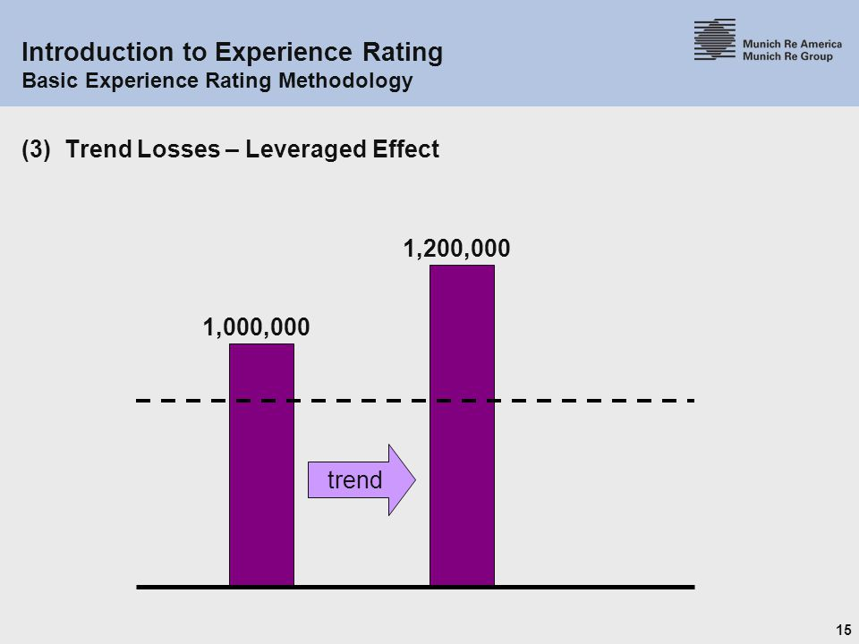 15 Introduction to Experience Rating Basic Experience Rating Methodology (3) Trend Losses – Leveraged Effect 1,000,000 1,200,000 trend