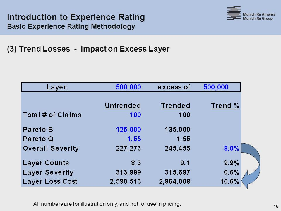 16 Introduction to Experience Rating Basic Experience Rating Methodology (3) Trend Losses - Impact on Excess Layer All numbers are for illustration only, and not for use in pricing.