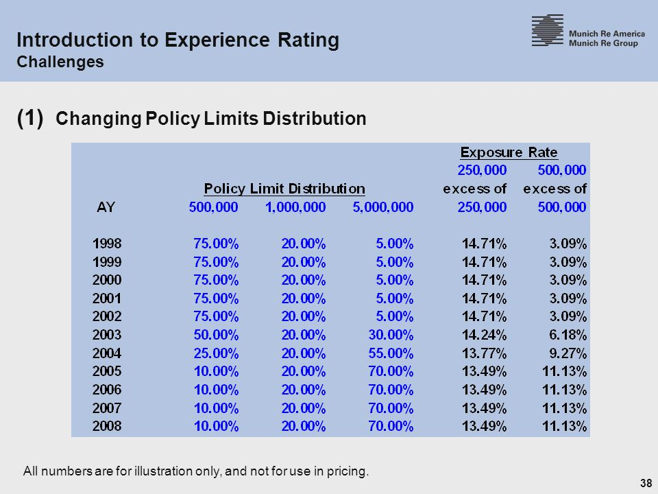 38 Introduction to Experience Rating Challenges (1) Changing Policy Limits Distribution All numbers are for illustration only, and not for use in pricing.