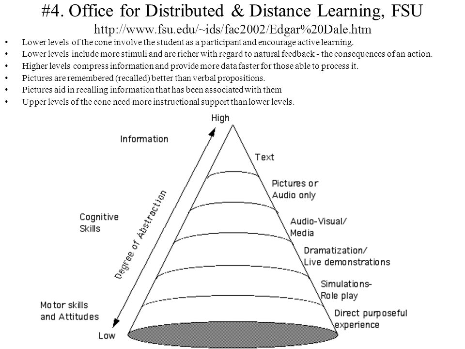 #4. Office for Distributed & Distance Learning, FSU http://www.fsu.edu/~ids/fac2002/Edgar%20Dale.htm Lower levels of the cone involve the student as a