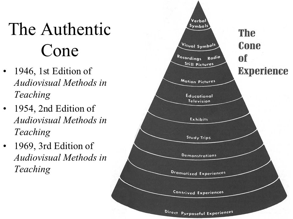 Possible Misconceptions about the Cone 1 Perhaps the Cone of Experience has already helped to remind you of some important ideas about communication, learning, and concept development.