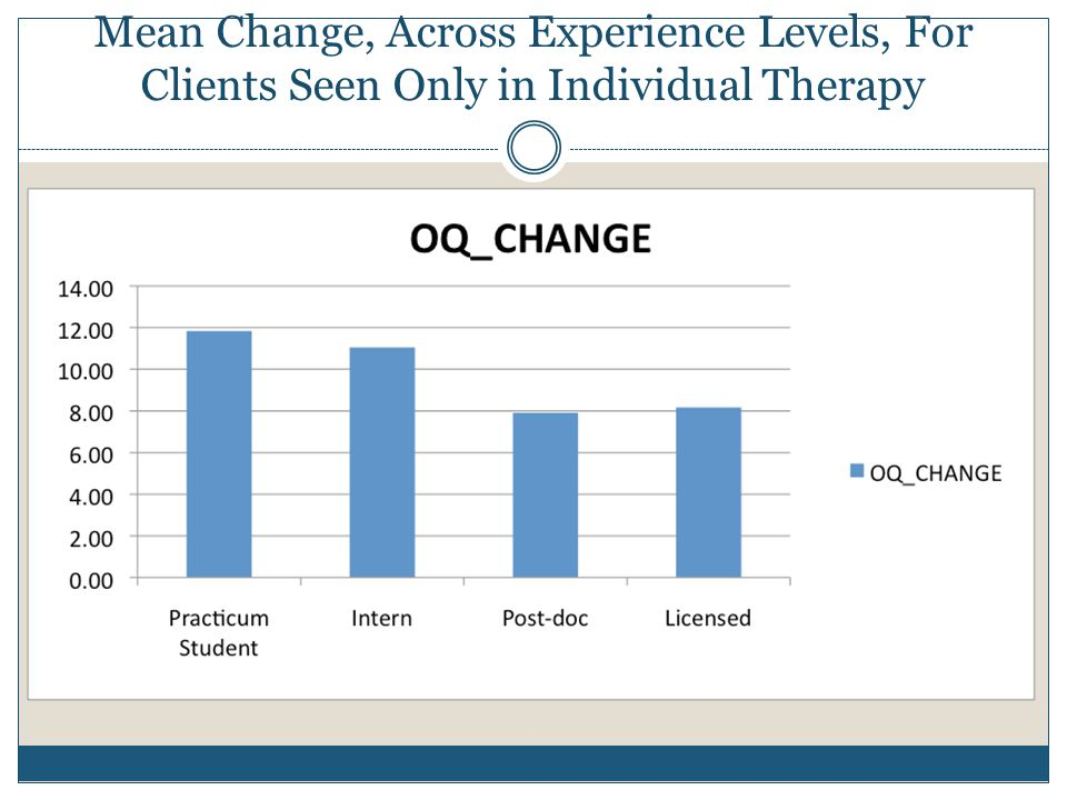 Mean Change, Across Experience Levels, For Clients Seen Only in Individual Therapy