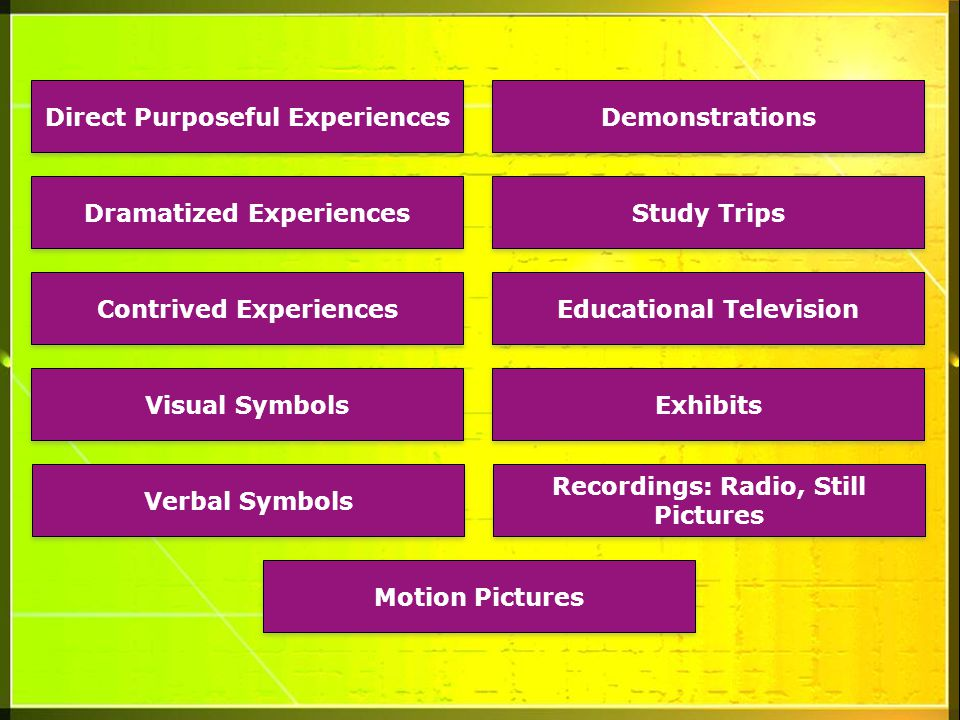 Direct Purposeful Experiences Dramatized Experiences Contrived Experiences Visual Symbols Verbal Symbols Demonstrations Study Trips Educational Television Exhibits Recordings: Radio, Still Pictures Motion Pictures