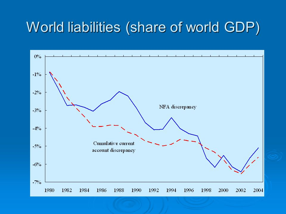 World liabilities (share of world GDP)