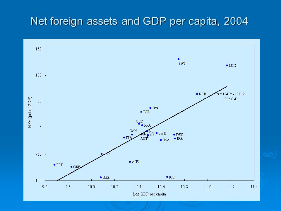 Net foreign assets and GDP per capita, 2004