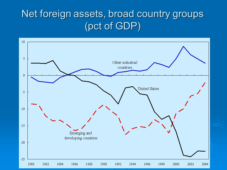 Net foreign assets, broad country groups (pct of GDP)