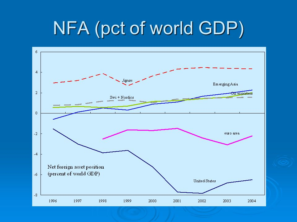 NFA (pct of world GDP)