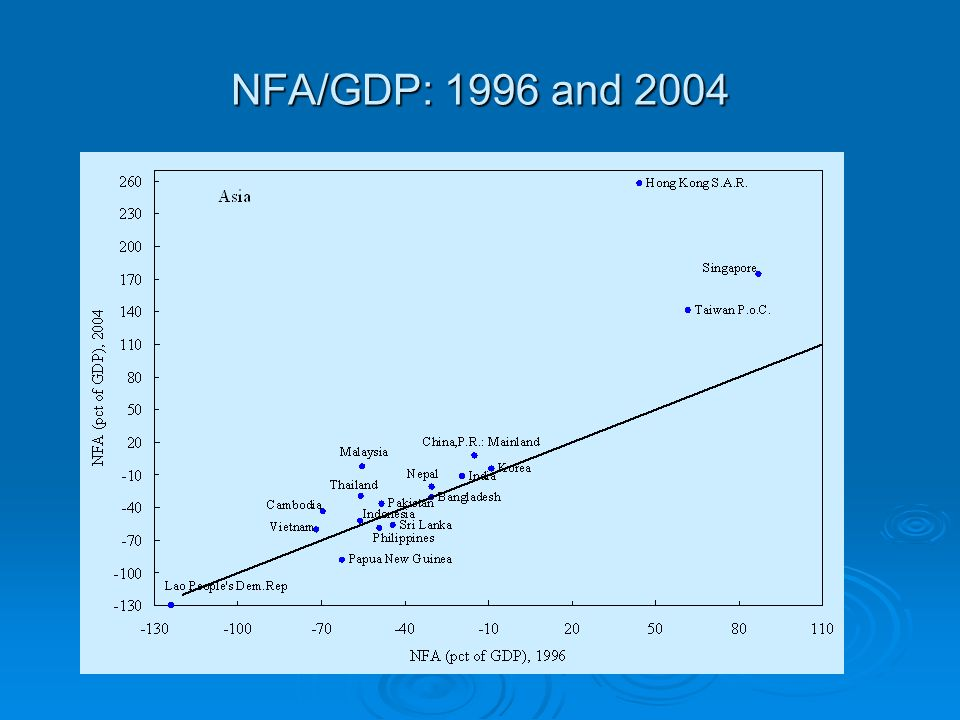 NFA/GDP: 1996 and 2004