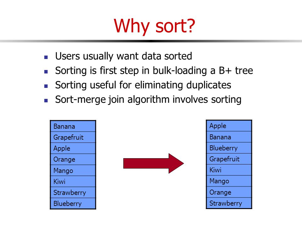 Users usually want data sorted Sorting is first step in bulk-loading a B+ tree Sorting useful for eliminating duplicates Sort-merge join algorithm involves sorting Banana Grapefruit Apple Orange Mango Kiwi Strawberry Blueberry Apple Banana Blueberry Grapefruit Kiwi Mango Orange Strawberry
