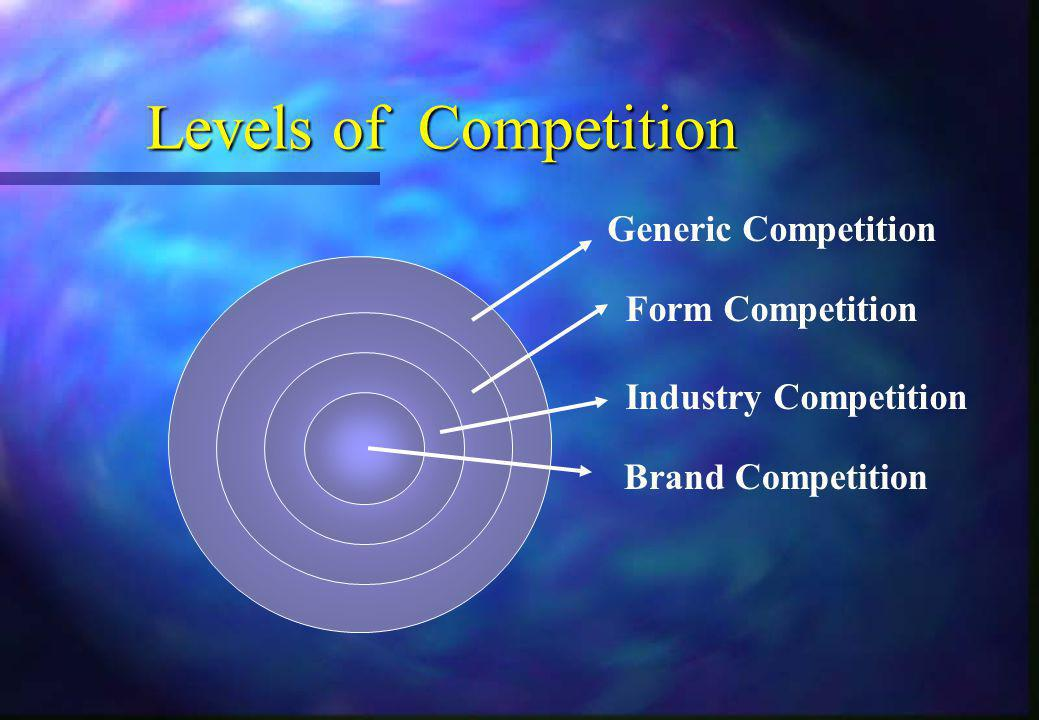 Levels of Competition Generic Competition Form Competition Industry Competition Brand Competition