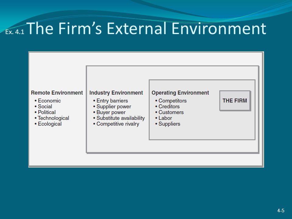 Ex. 4.1 The Firm's External Environment 4-5